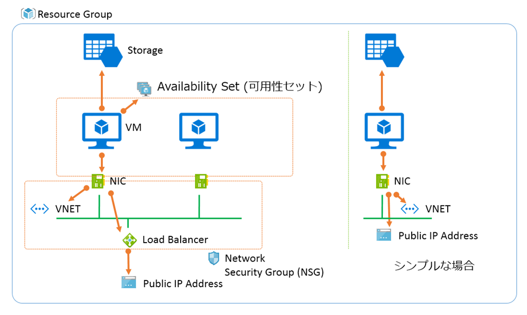 Azure Virtual Machines v2